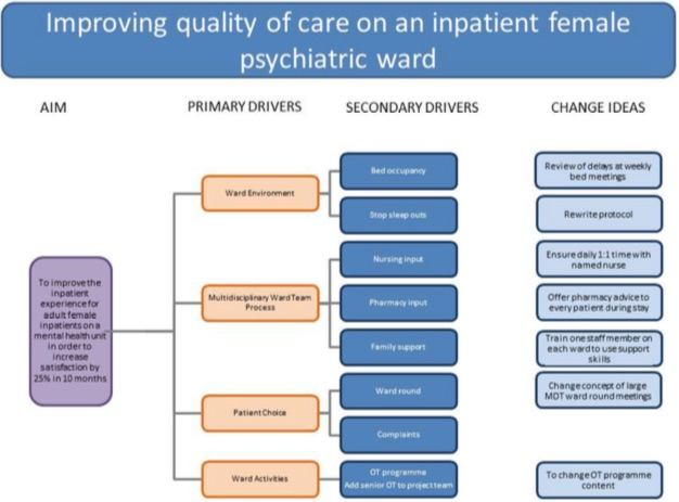 Driver diagrams point of care foundation share this content ccuart Gallery